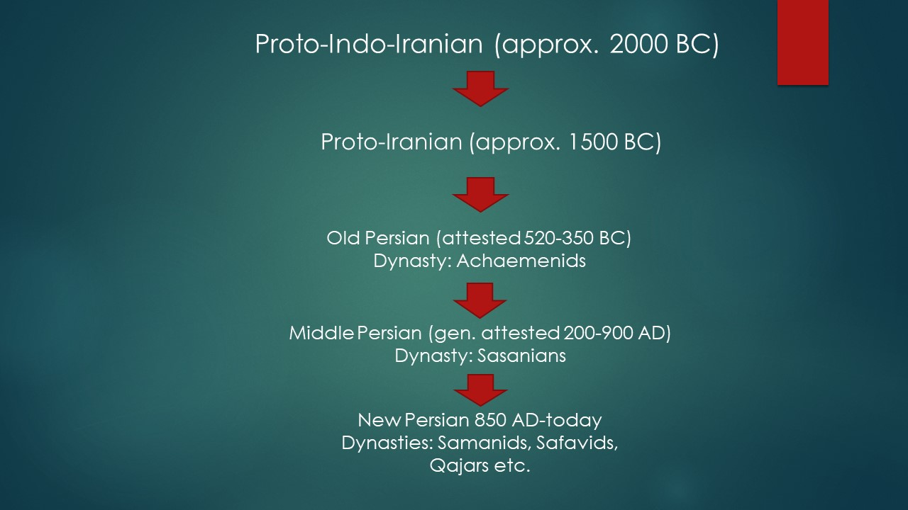 Stages of Persian Language