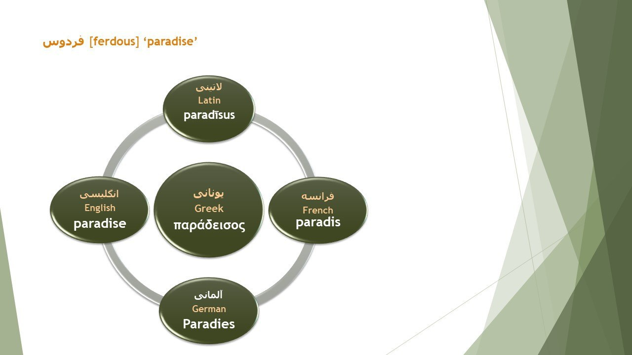 Paradise borrowing from Old Persian in European languages