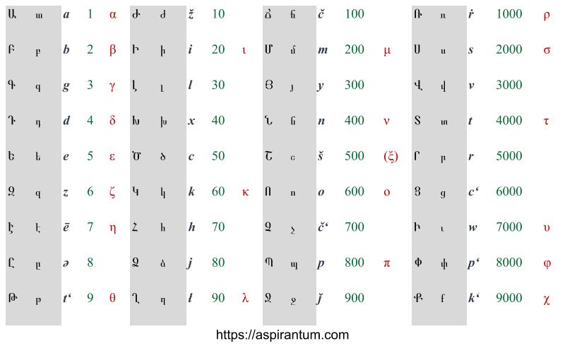 Armenian alphabet with numerical values