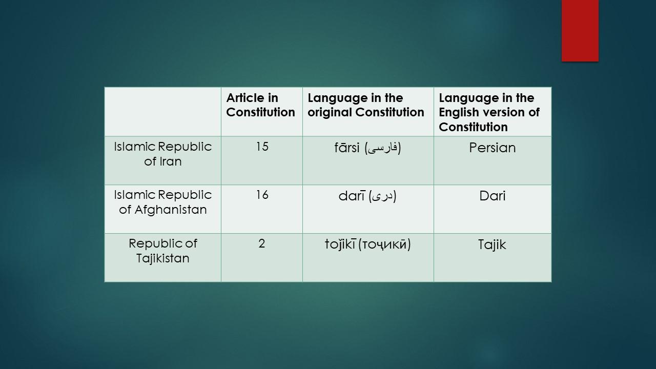 Persian, Dari, Tajiki official names